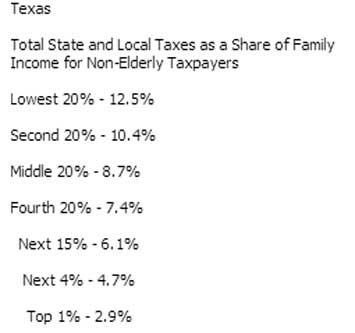 Regressive state tax rates
