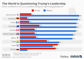 President Trump World Confidence level lowest in history