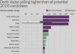 darth vader more popular than president candidates